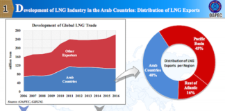 LNG in the middle east