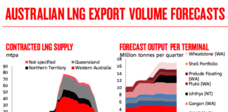 lng-australia-projects