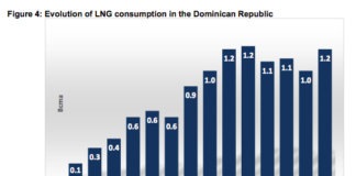LNG in the Caribbean market