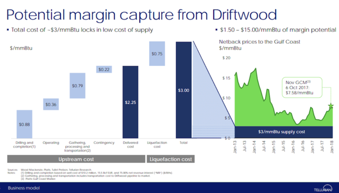 Driftwood LNG project