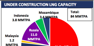 liquefaction capacity LNG exports