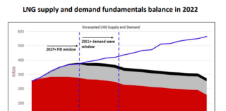 LNG supply and demand