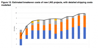 LNG shipping costs