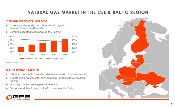 LNG in the baltics