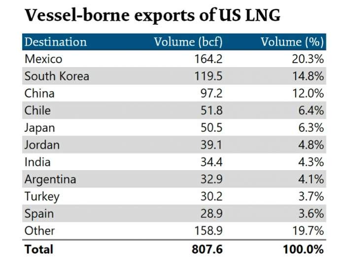 exports of LNG
