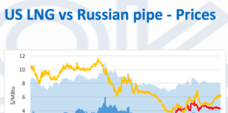 Competition for Gazprom in Europe