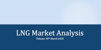 LNG market prices