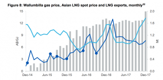 Australian gas prices