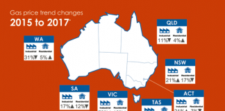 Australian natural gas prices