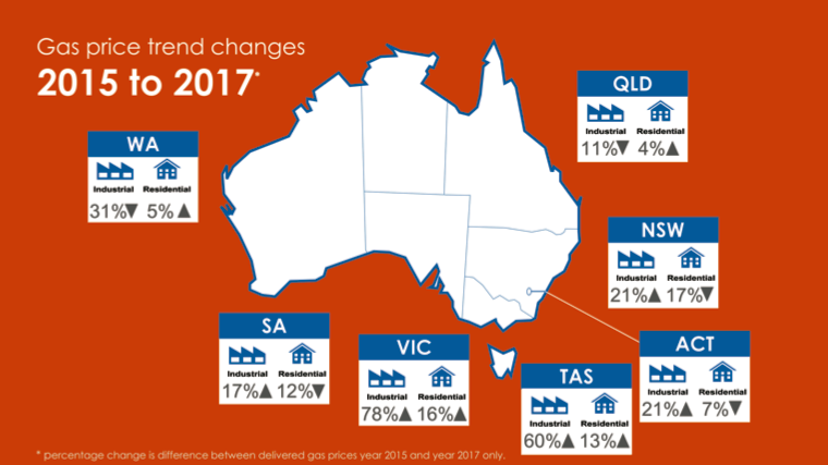 Gas price trends review report australia global lng hub australian natural gas prices gumiabroncs Choice Image