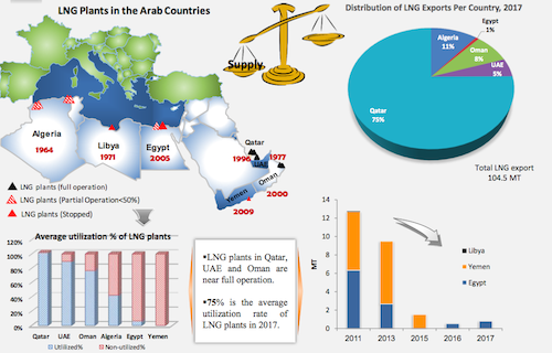 LNG in the Arab Countries
