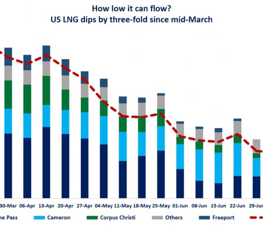 Global LNG pricing