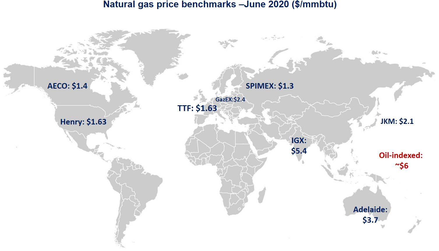 Natural Gas Prices Global Lng Hub