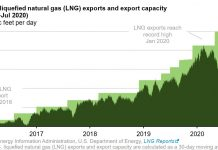 U.S LNG exports remain low