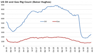 US Oil and Gas Rig Count