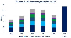 LNG trade value to grow by 50%