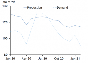 argentine-gas-production-and-demand