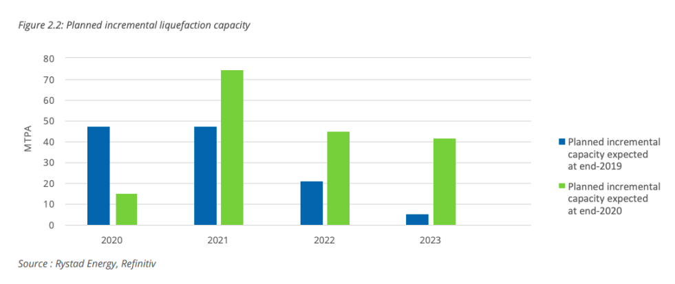 Planned LNG capacity