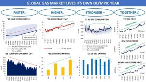 The natural gas price Olympics