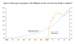 LNG Pricing in the Philippines